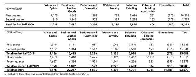 LVMH集团上半年净利润暴跌84% 腕表珠宝板块跌幅最大 泰格豪雅 宇舶 LVMH 热点动态  第3张