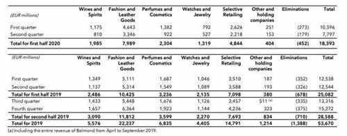LVMH集团上半年净利润暴跌84% 腕表珠宝板块跌幅最大